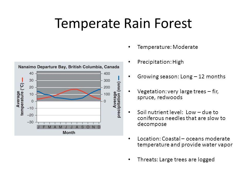 Temperate Rain Forest Temperature: Moderate Precipitation: High