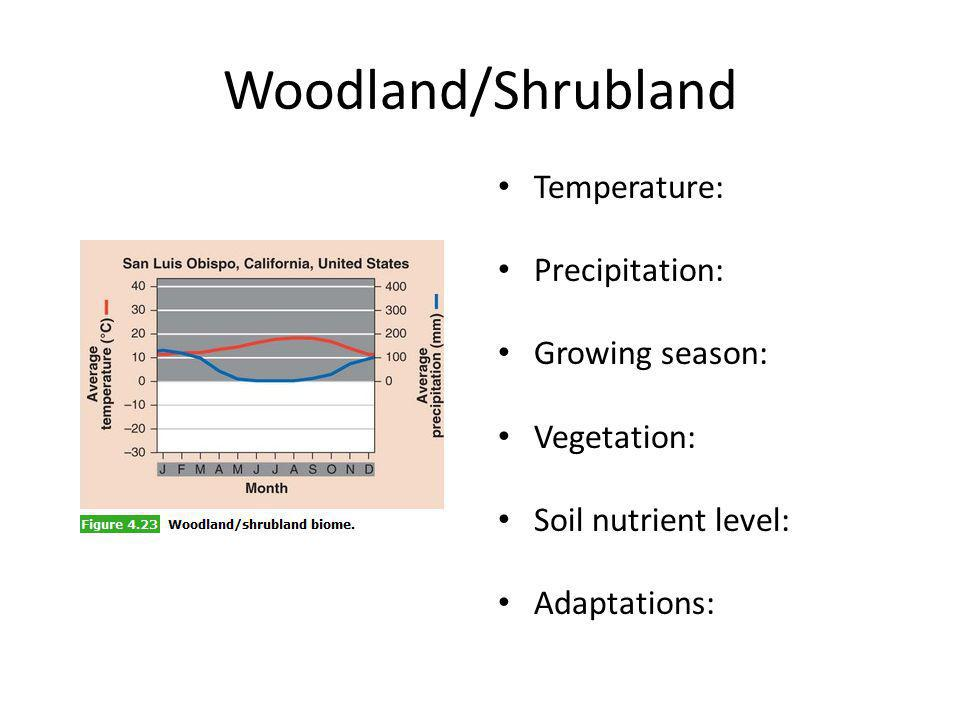 Woodland/Shrubland Temperature: Precipitation: Growing season: