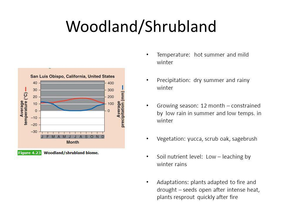 Woodland/Shrubland Temperature: hot summer and mild winter