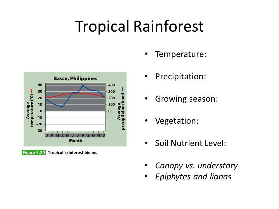 Tropical Rainforest Temperature: Precipitation: Growing season: