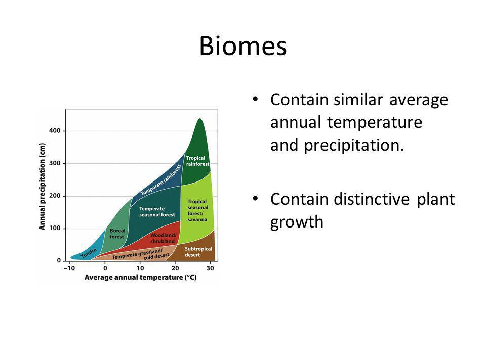 Biomes Contain similar average annual temperature and precipitation.