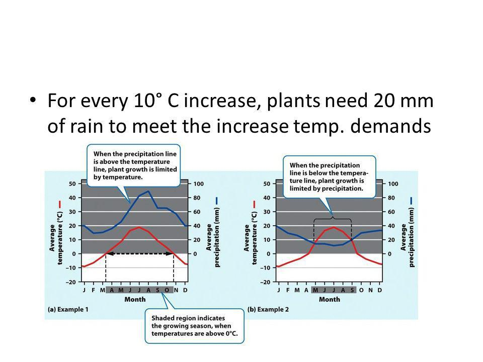 For every 10° C increase, plants need 20 mm of rain to meet the increase temp. demands