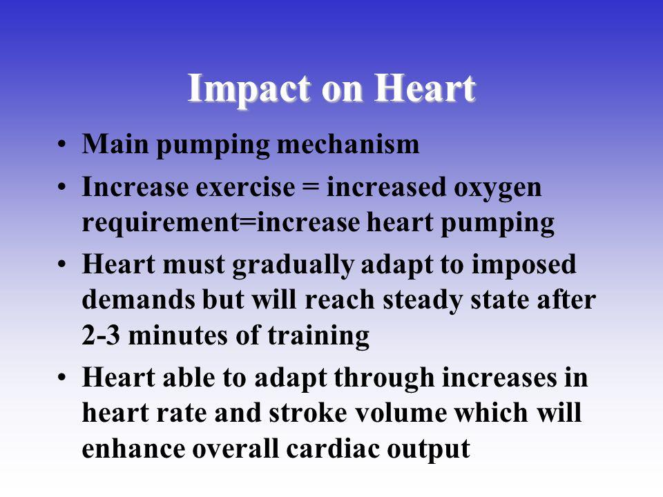 Impact on Heart Main pumping mechanism