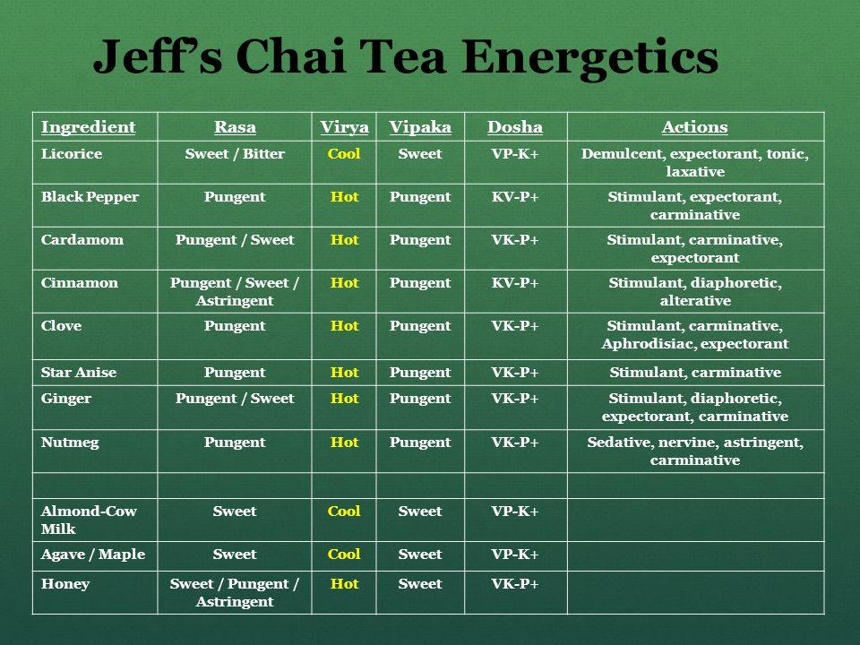 Jeff's Chai Tea Energetics