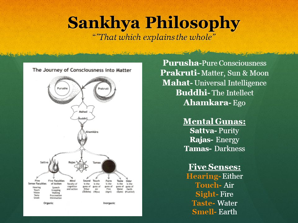 Sankhya Philosophy That which explains the whole