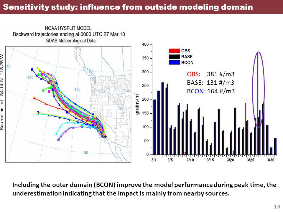 Sensitivity study: influence from outside modeling domain