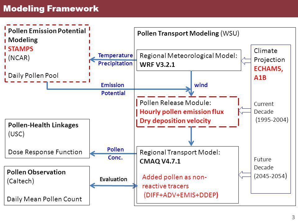 Modeling Framework Pollen Emission Potential Modeling