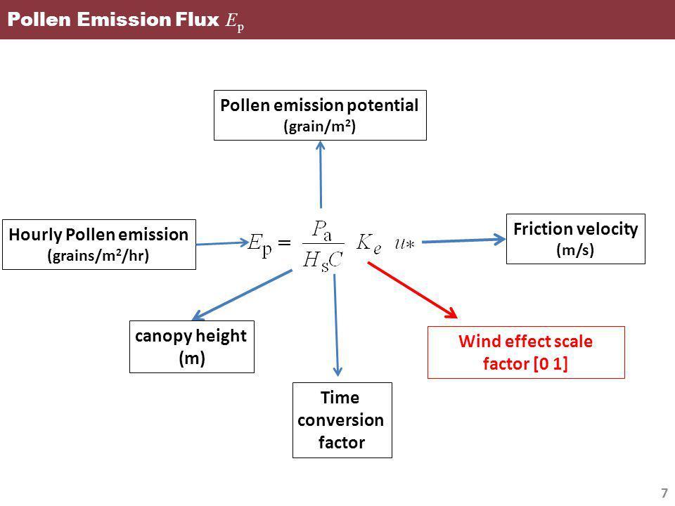 Pollen Emission Flux Ep