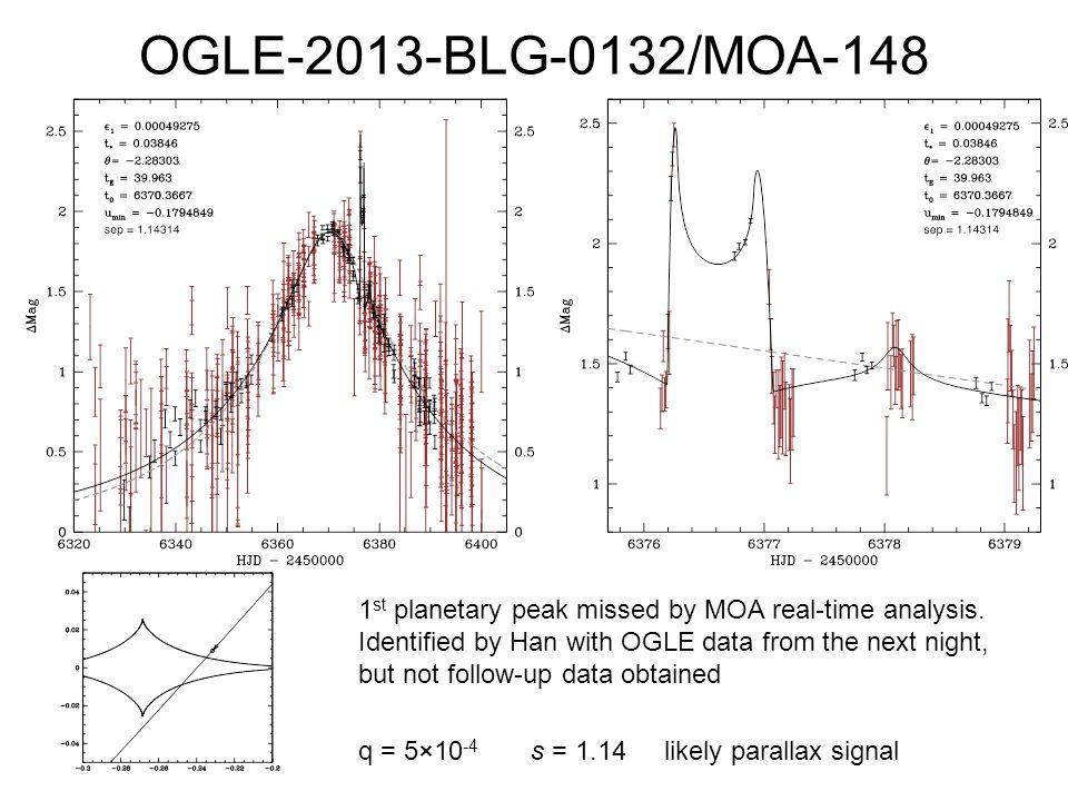 OGLE-2013-BLG-0132/MOA-148