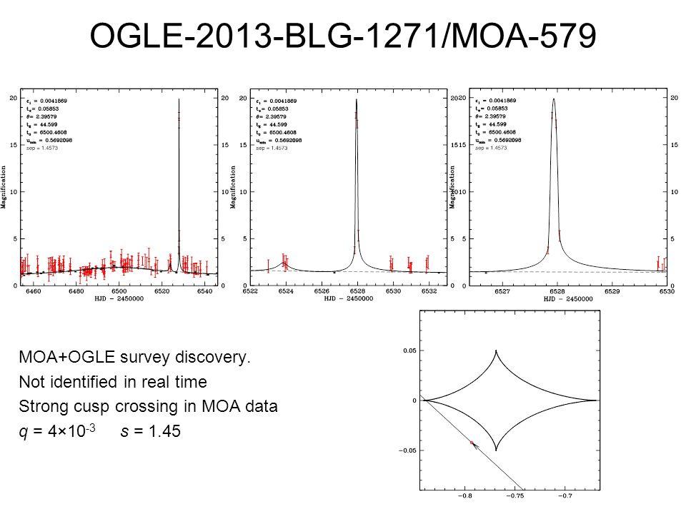OGLE-2013-BLG-1271/MOA-579 MOA+OGLE survey discovery.