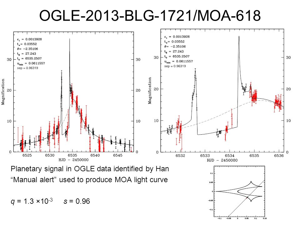 OGLE-2013-BLG-1721/MOA-618 Planetary signal in OGLE data identified by Han Manual alert used to produce MOA light curve q = 1.3 ×10-3 s = 0.96