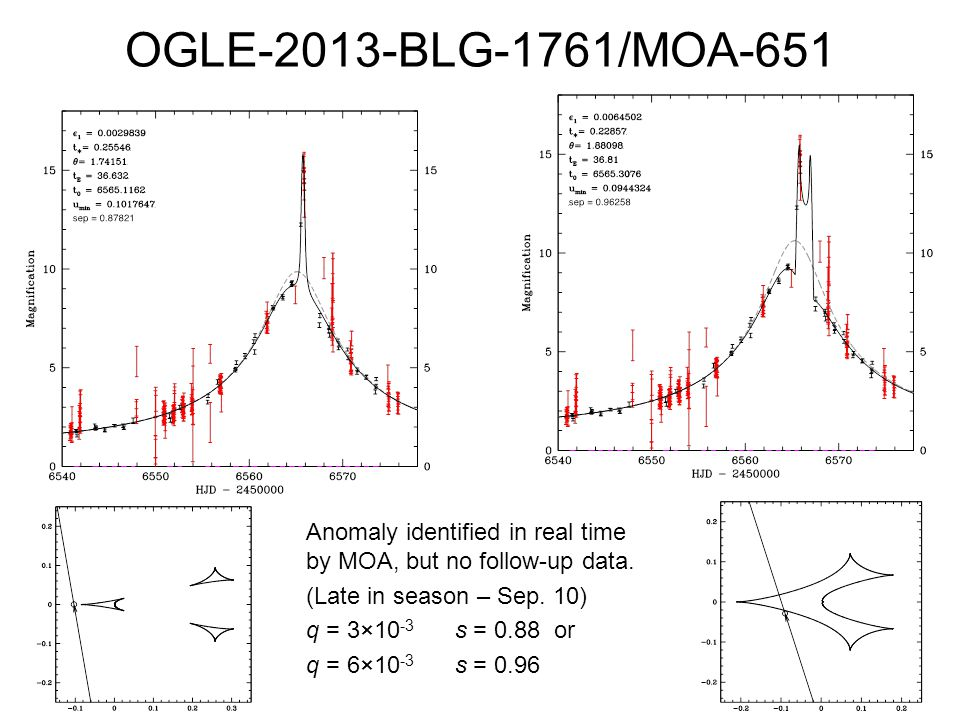 OGLE-2013-BLG-1761/MOA-651