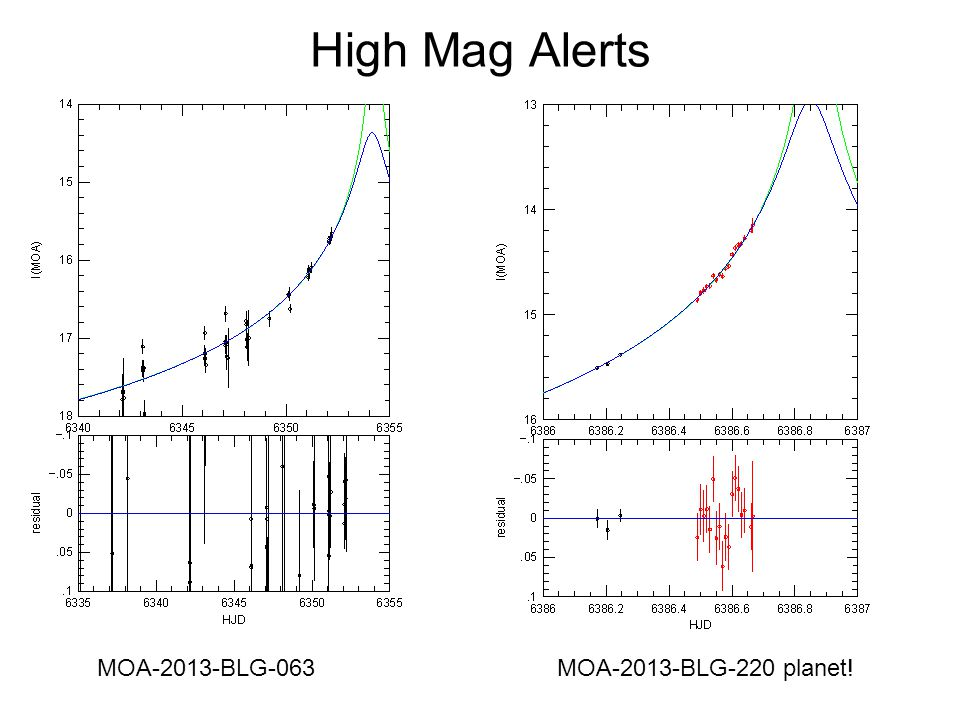 High Mag Alerts MOA-2013-BLG-063 MOA-2013-BLG-220 planet!