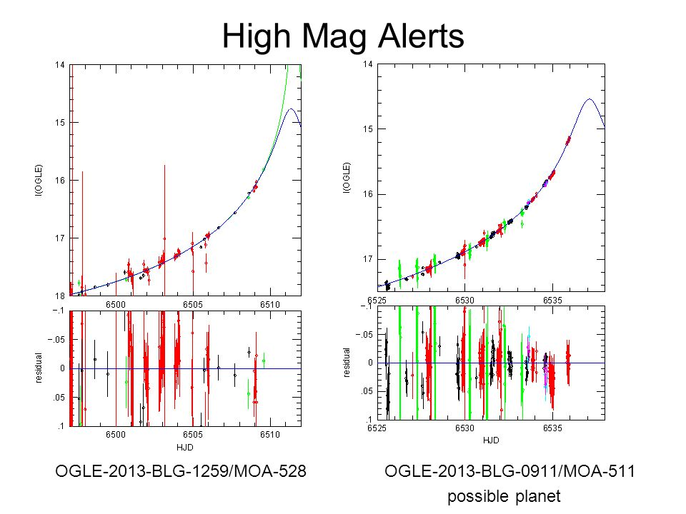 High Mag Alerts OGLE-2013-BLG-1259/MOA-528 OGLE-2013-BLG-0911/MOA-511 possible planet