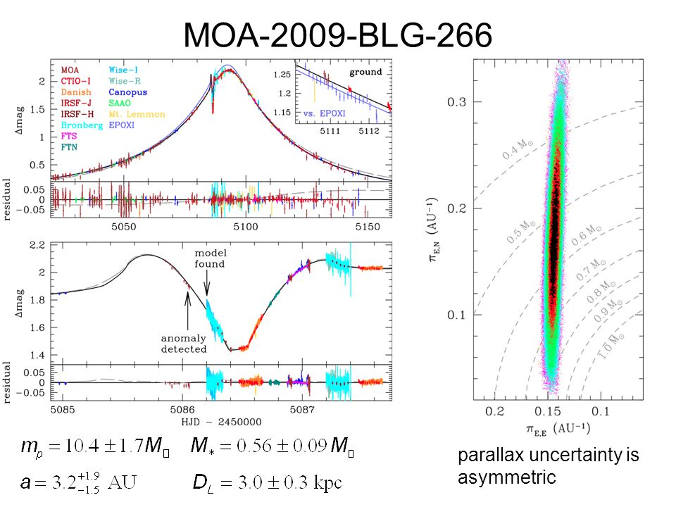 MOA-2009-BLG-266 parallax uncertainty is asymmetric
