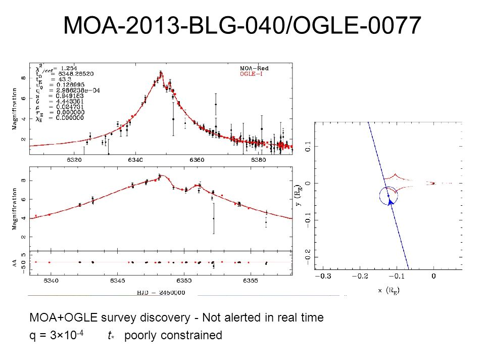 MOA-2013-BLG-040/OGLE-0077 MOA+OGLE survey discovery - Not alerted in real time q = 3×10-4 t* poorly constrained