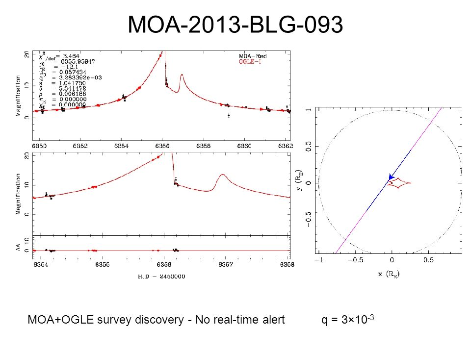 MOA-2013-BLG-093 MOA+OGLE survey discovery - No real-time alert q = 3×10-3