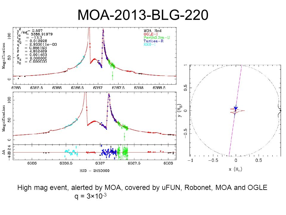 MOA-2013-BLG-220 High mag event, alerted by MOA, covered by uFUN, Robonet, MOA and OGLE q = 3×10-3.
