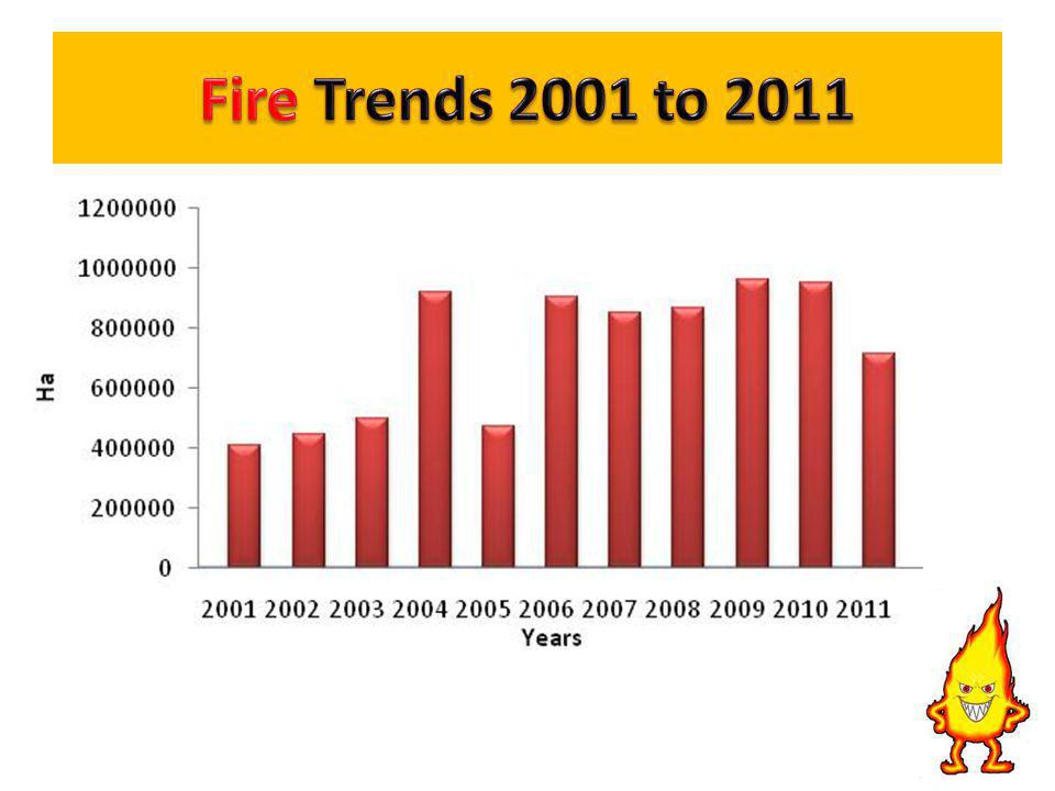 Fire Trends 2001 to 2011