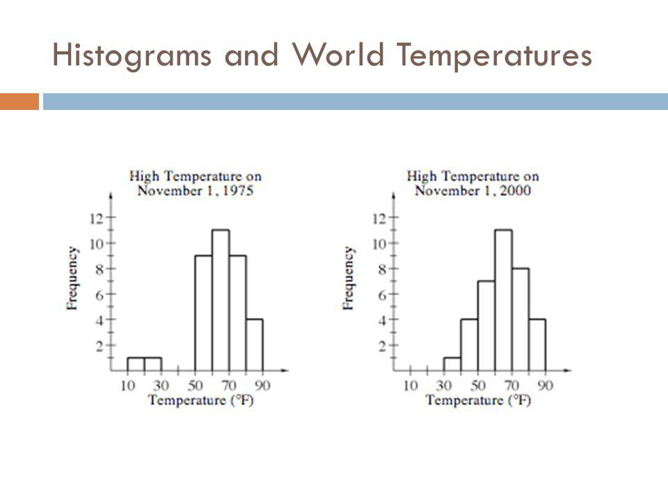 Histograms and World Temperatures