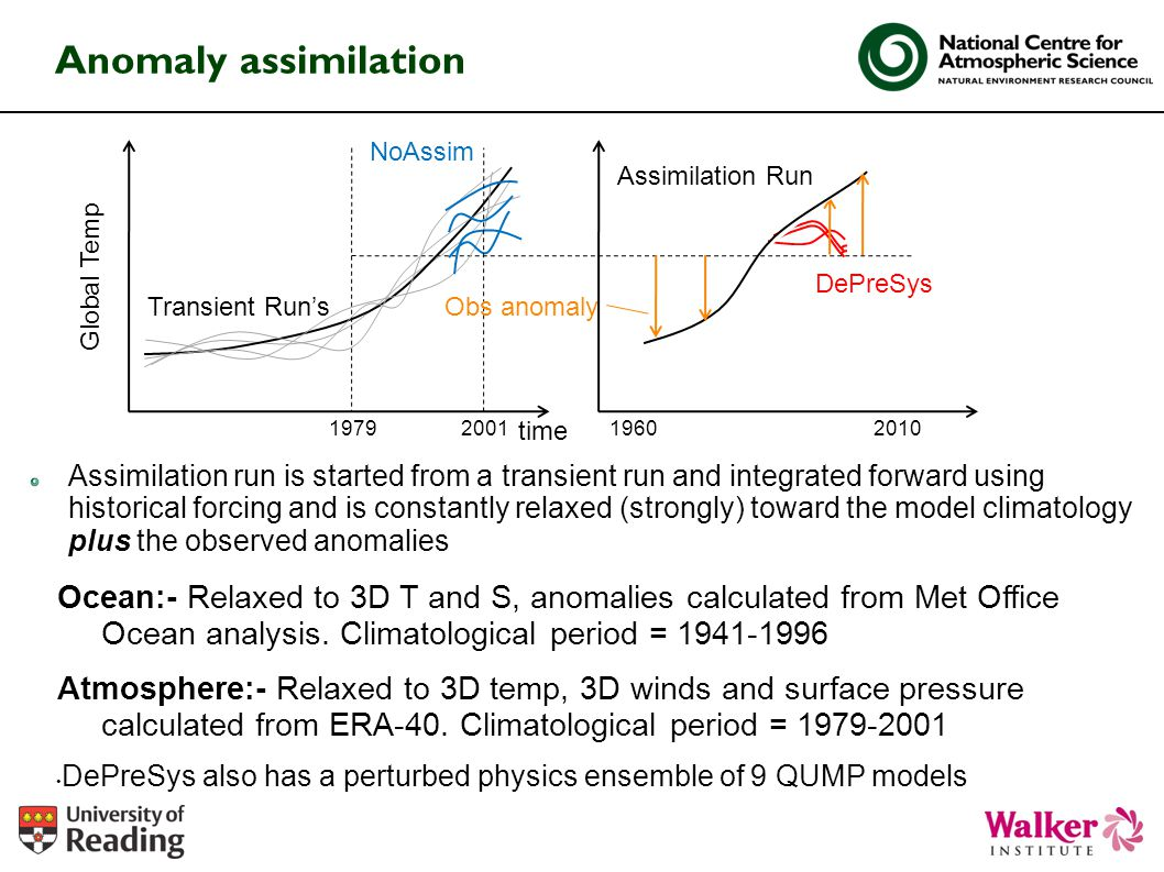 Anomaly assimilation NoAssim. Obs anomaly. 2010. 1960. 1979. 2001. Assimilation Run. Transient Run's.