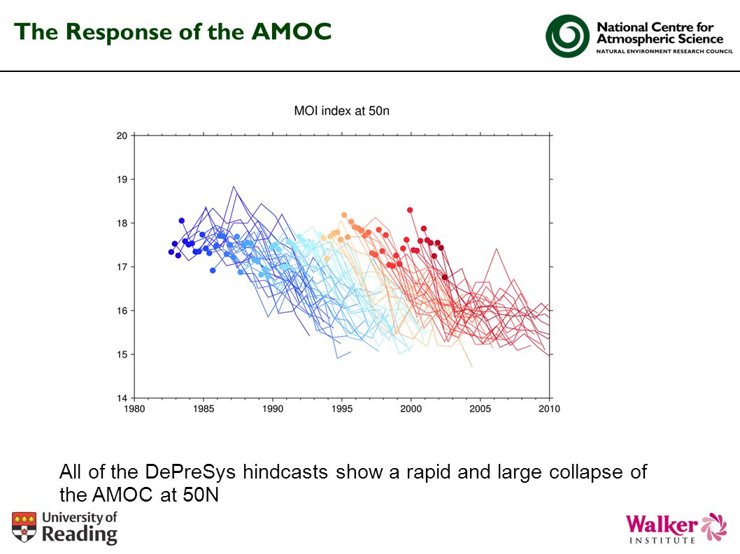 The Response of the AMOC