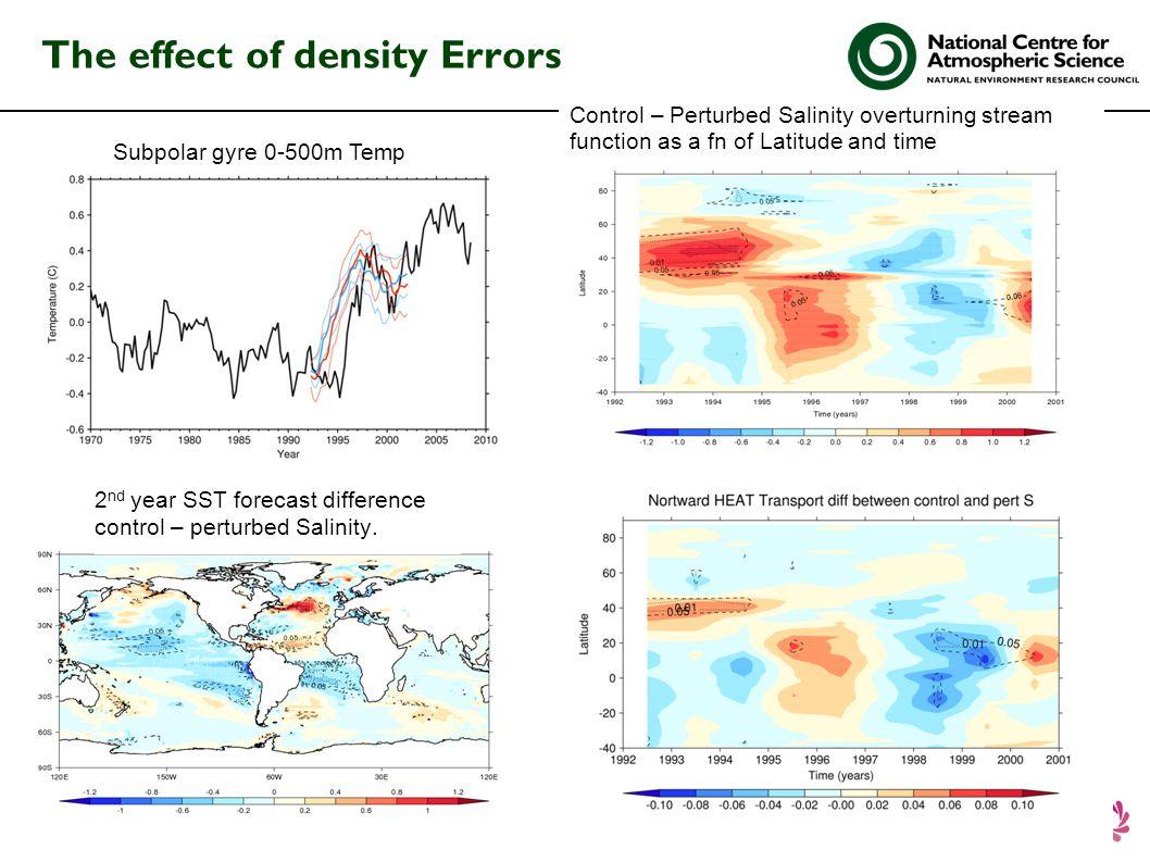 The effect of density Errors