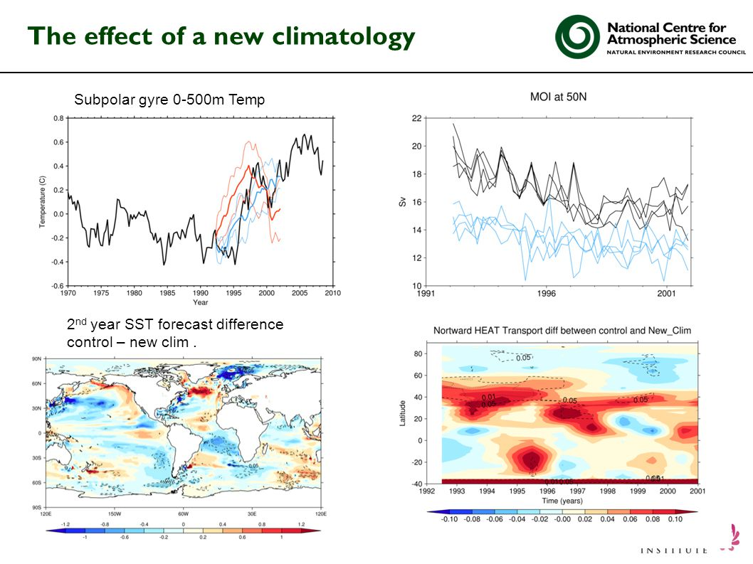 The effect of a new climatology