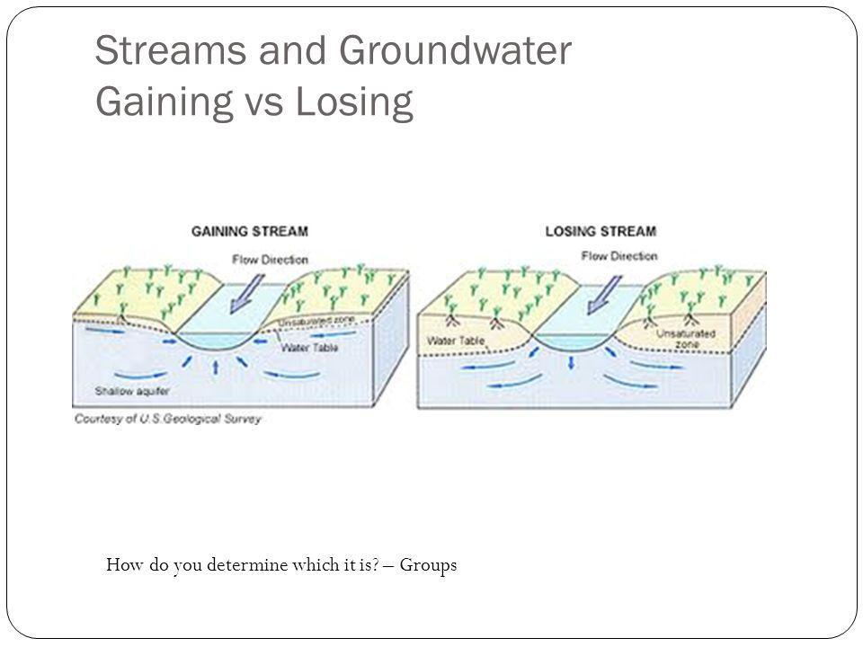 Streams and Groundwater Gaining vs Losing