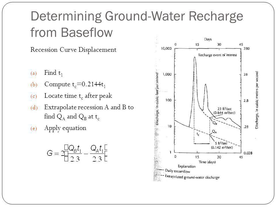 Determining Ground-Water Recharge from Baseflow