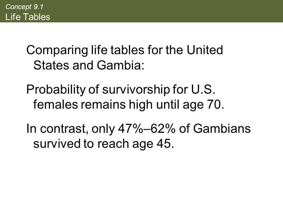 Comparing life tables for the United States and Gambia: