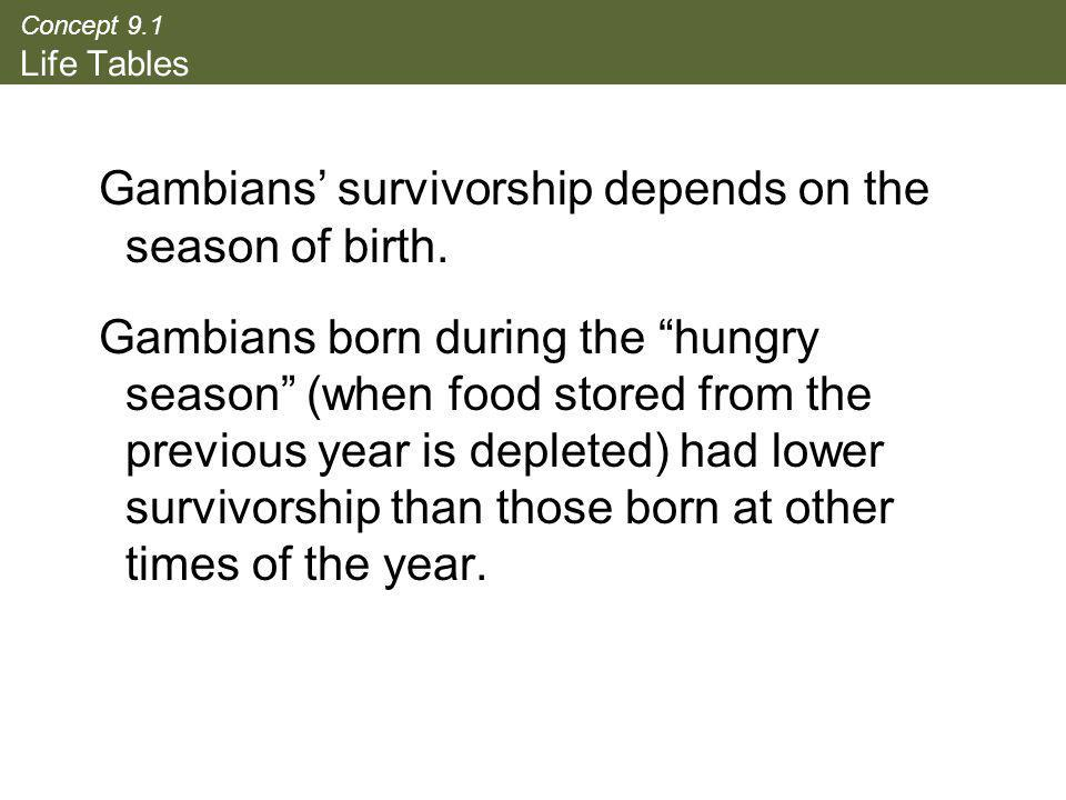 Gambians' survivorship depends on the season of birth.