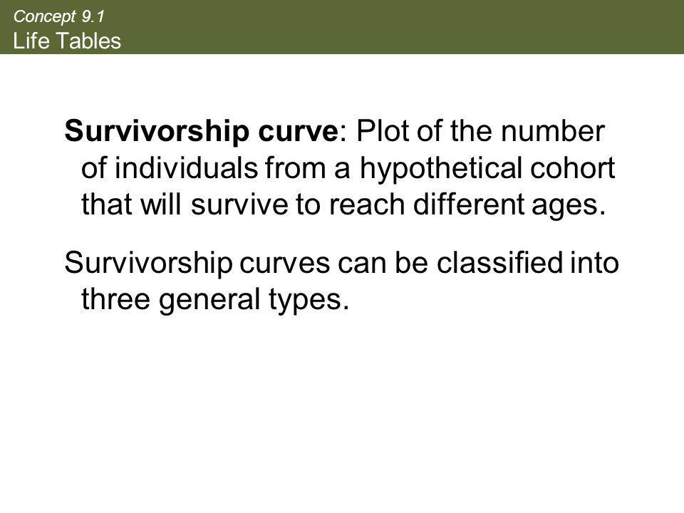 Survivorship curves can be classified into three general types.