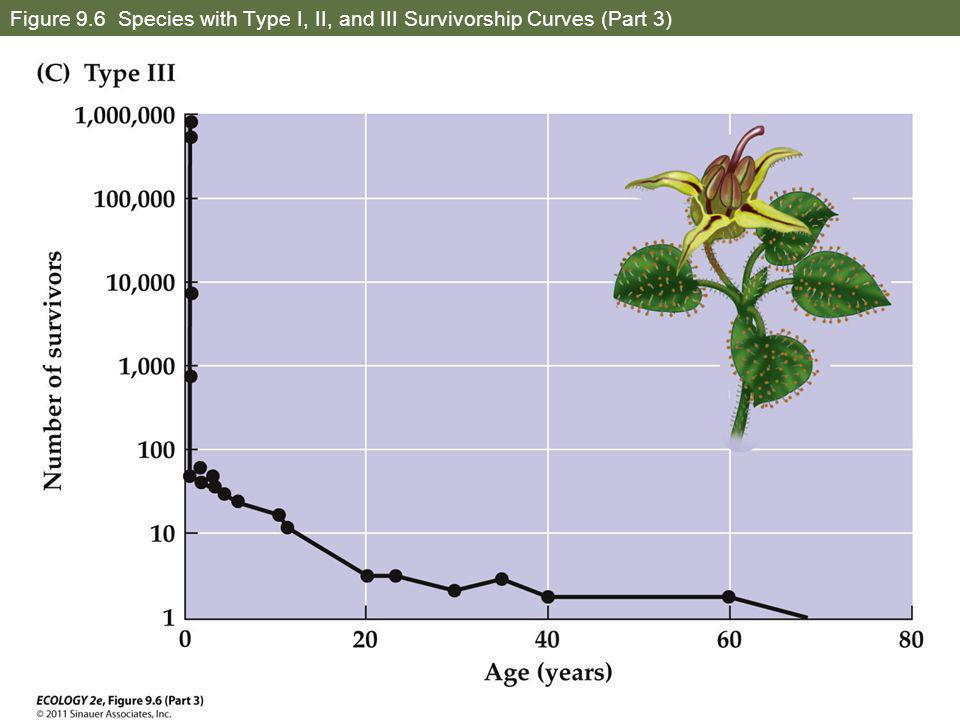 Figure 9.6 Species with Type I, II, and III Survivorship Curves (Part 3)