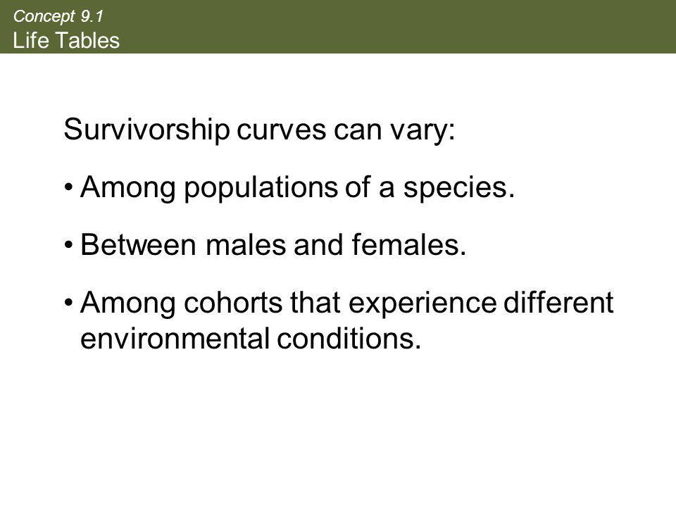 Survivorship curves can vary: Among populations of a species.