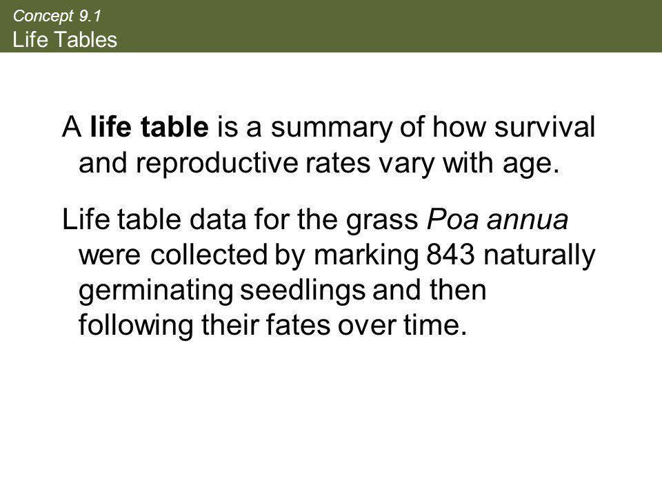 Concept 9.1 Life Tables A life table is a summary of how survival and reproductive rates vary with age.