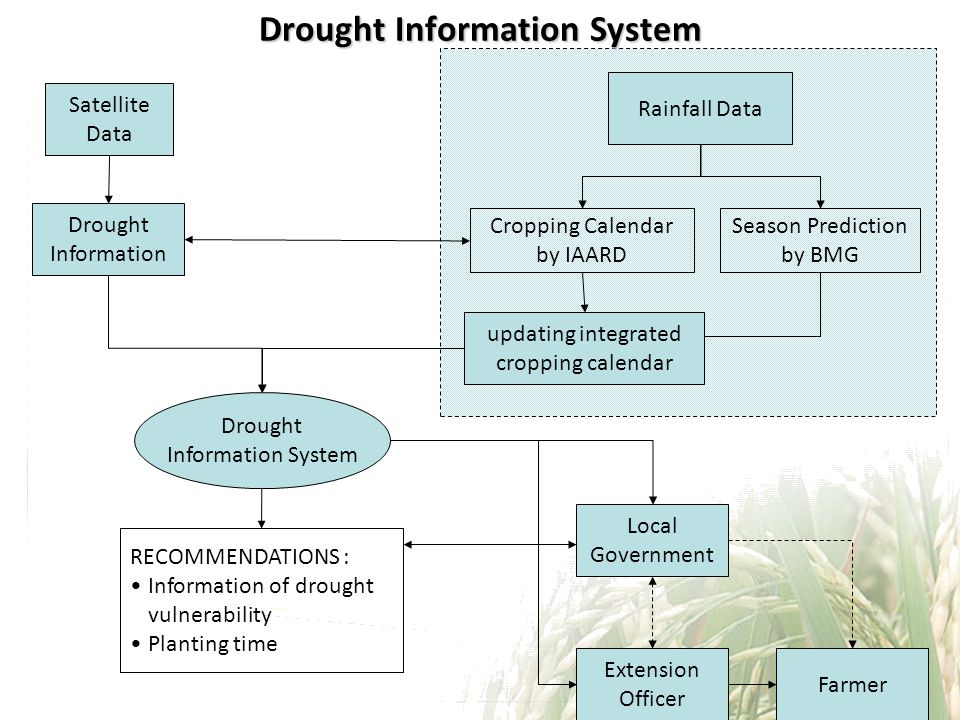 Drought Information System