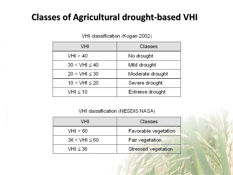 Classes of Agricultural drought-based VHI