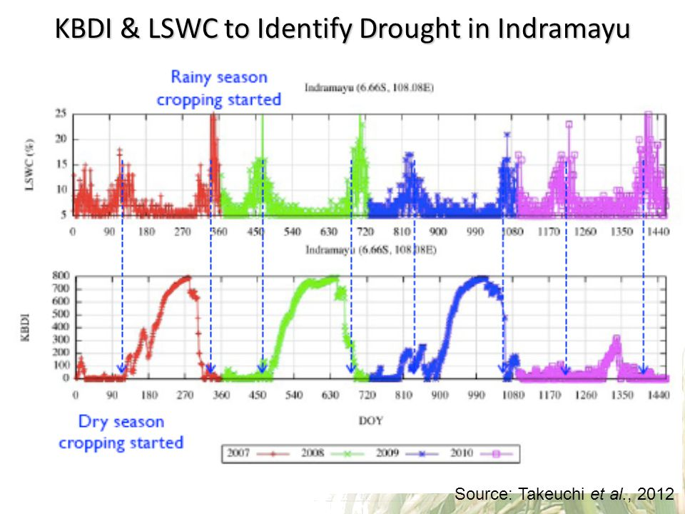 KBDI & LSWC to Identify Drought in Indramayu