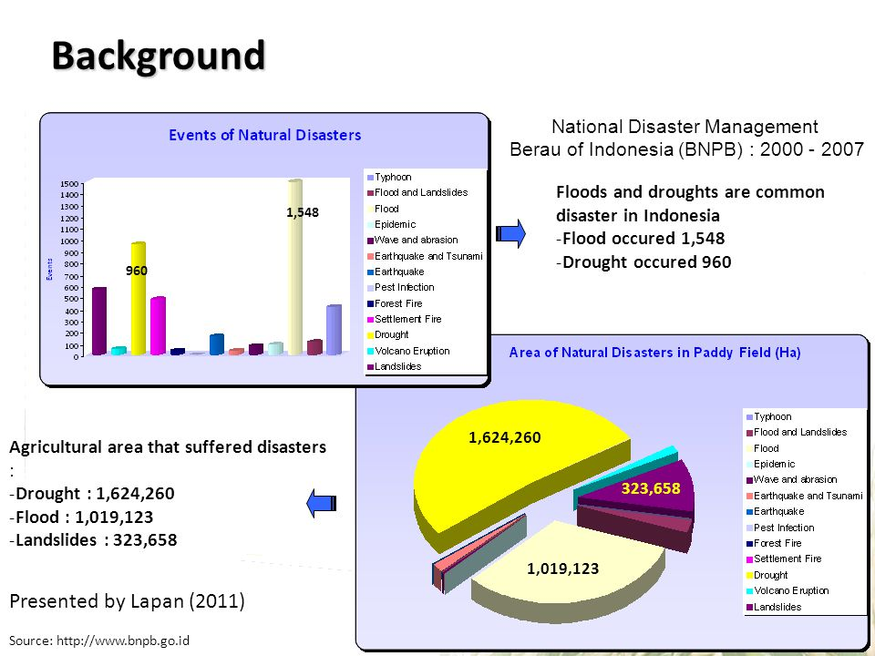 Background Presented by Lapan (2011) National Disaster Management