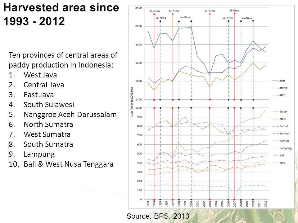 Harvested area since 1993 - 2012 Ten provinces of central areas of
