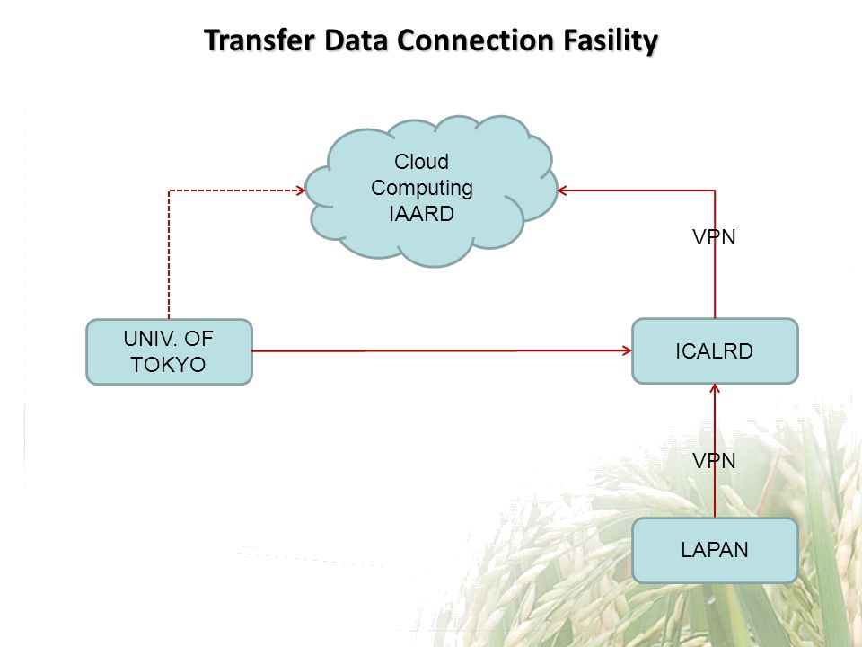 Transfer Data Connection Fasility