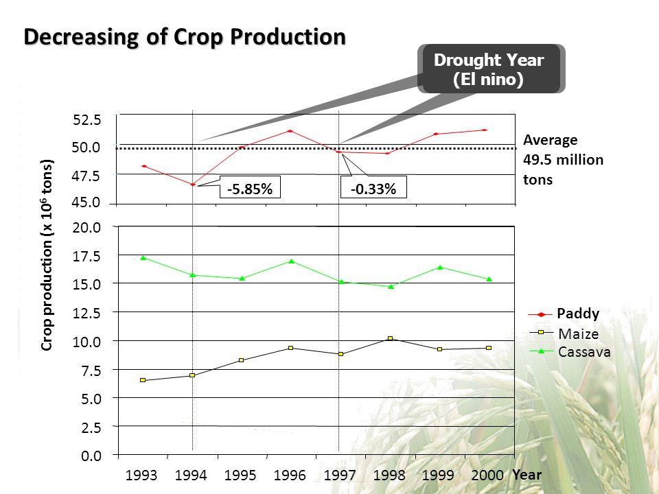Decreasing of Crop Production