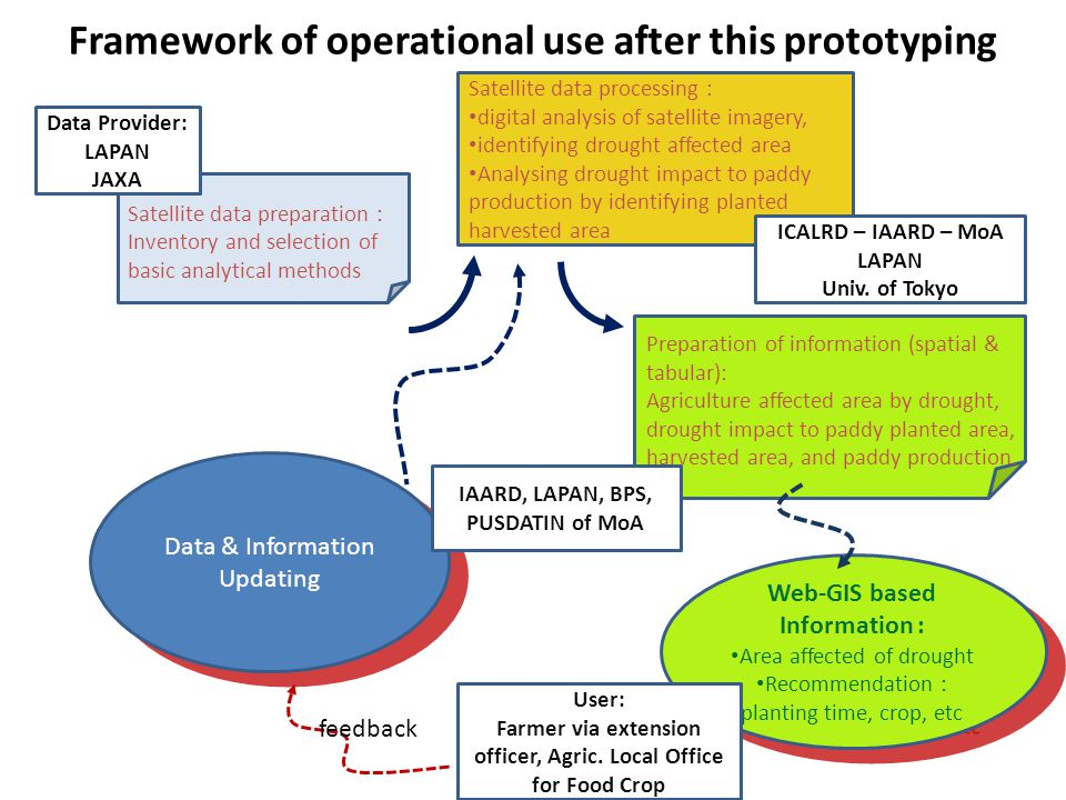 Framework of operational use after this prototyping