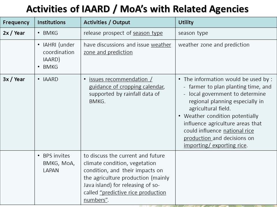 Activities of IAARD / MoA's with Related Agencies