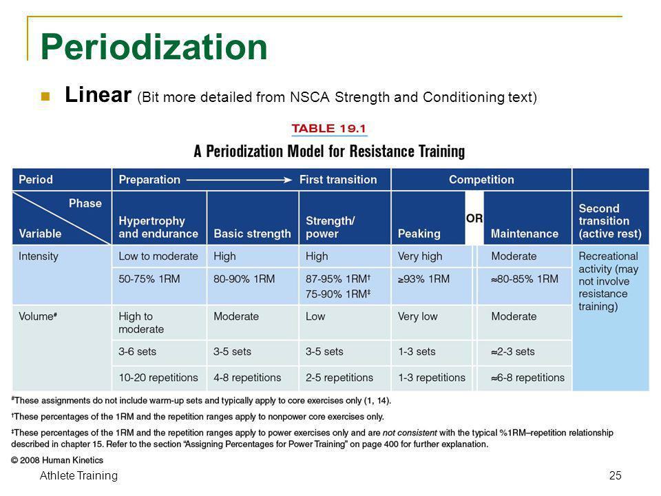 Periodization Linear (Bit more detailed from NSCA Strength and Conditioning text) Athlete Training