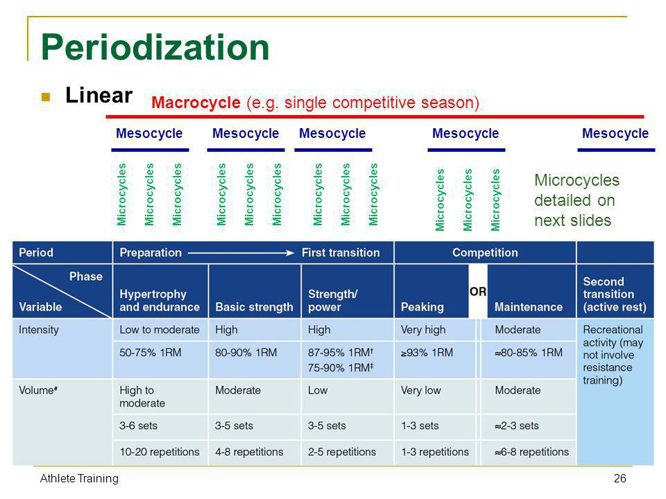 Periodization Linear Macrocycle (e.g. single competitive season)