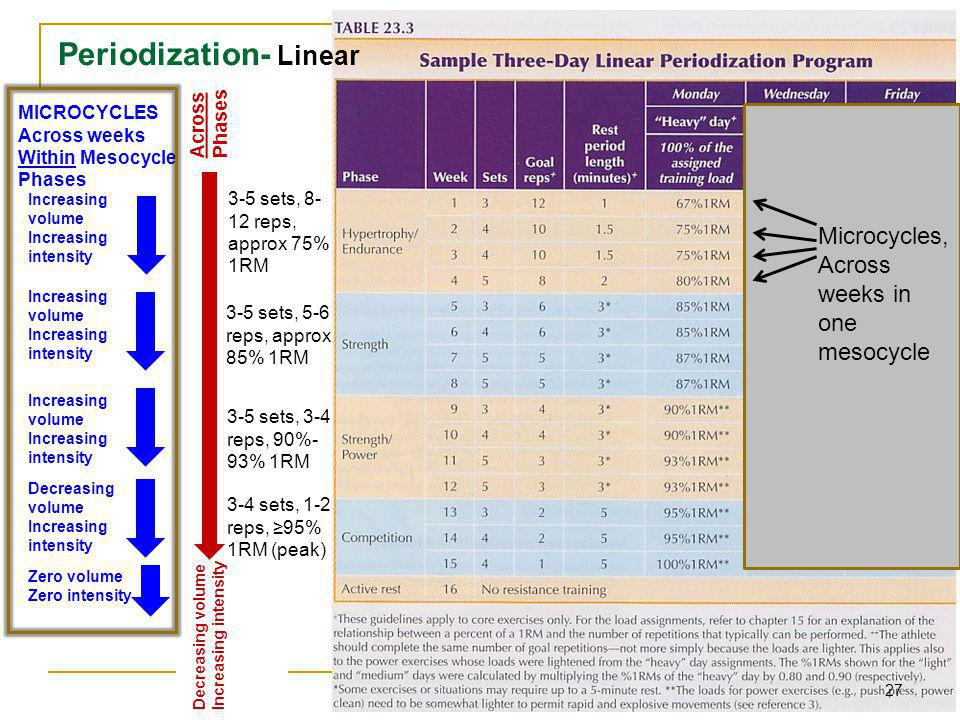 Periodization- Linear
