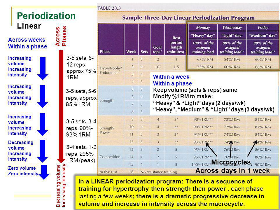 Periodization Linear Microcycles, Across days in 1 week