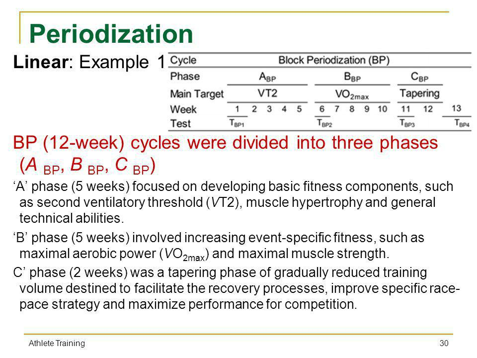 Periodization Linear: Example 1